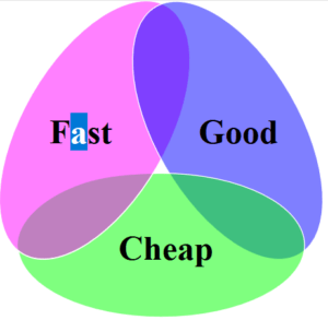 triangle of fast good and cheap