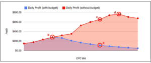 scaling budget