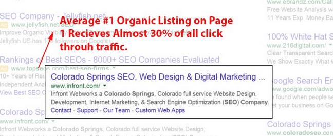 value organic traffic