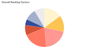 overall ranking factors