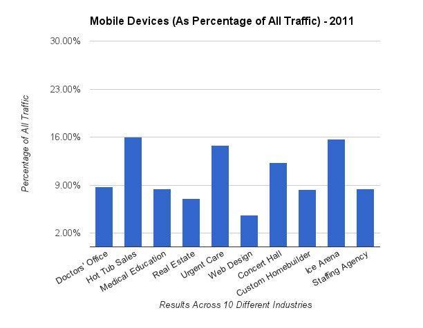 2011 mobile traffic