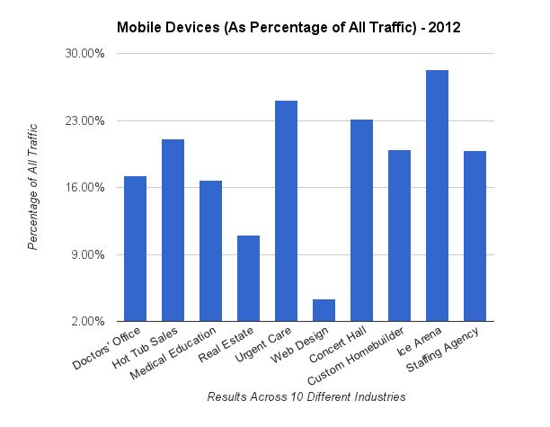 Mobile Traffic In 2012 Graph