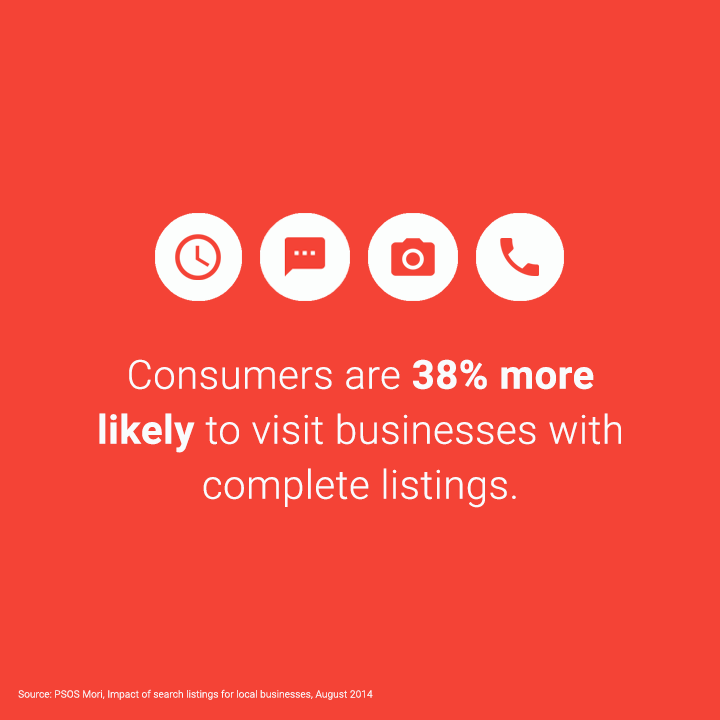 37 percent of consumers visit businesses with complete listings