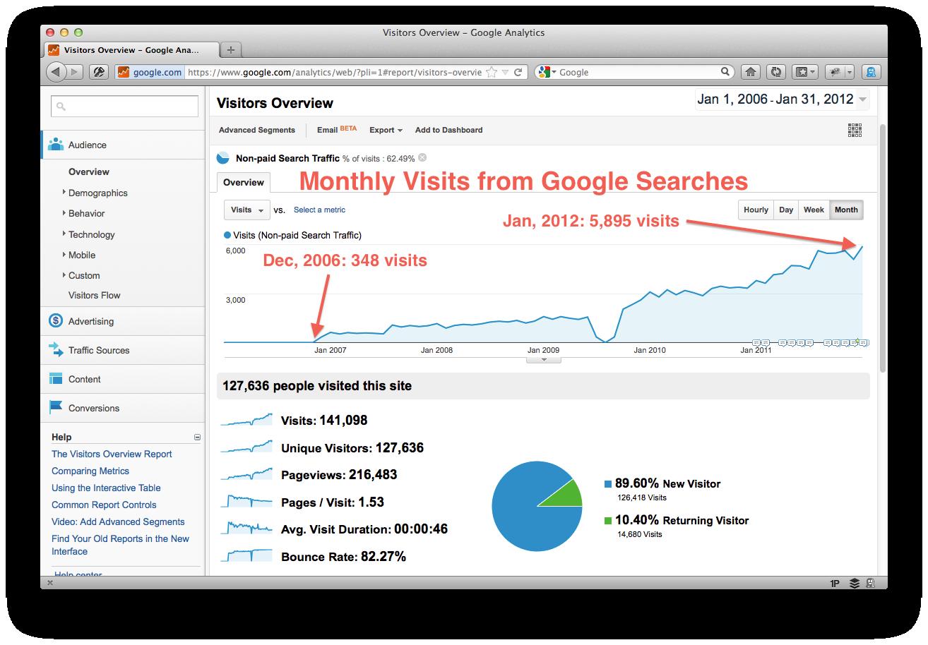 Google Analytics Keywords