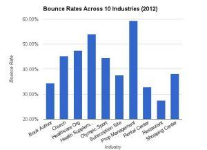 Bounce rate across 10 industries