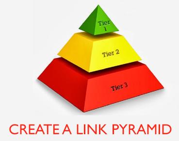 Create an Internal Link structure