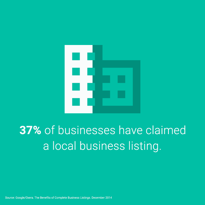 Only 37 percent of businesses have claimed thier listings
