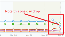 Loss in SERPS