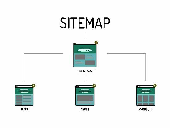 Building a website sitemap