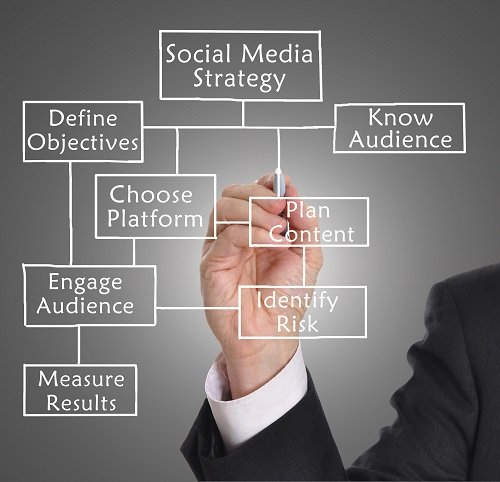 Strategies for social media campaigns