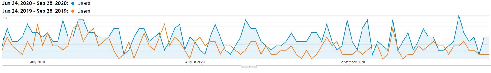 Great organic search traffic increase