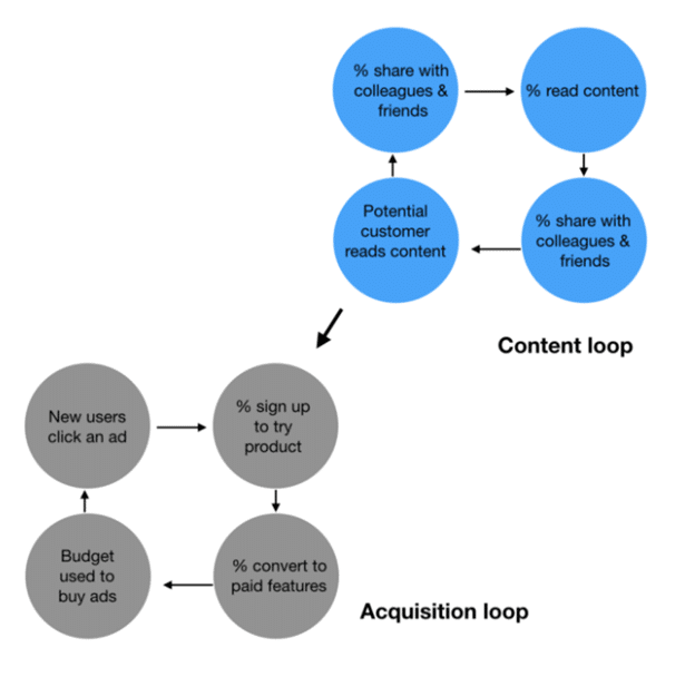 content loop and acquisition loop