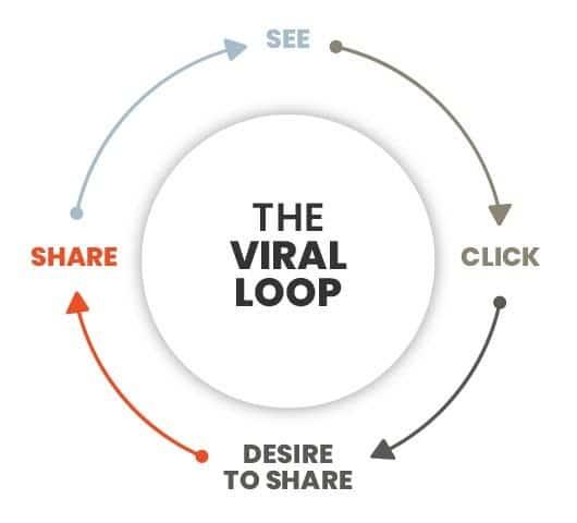 elements of a content loop