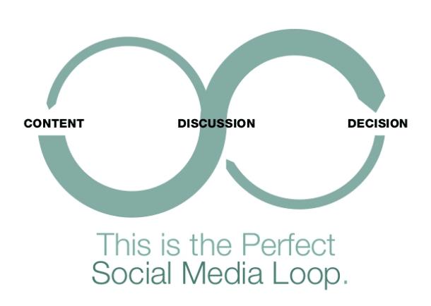 perfect social media content loop