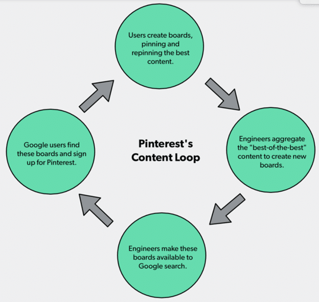 pinterests content loop