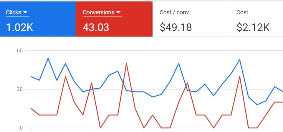 google ads consulting