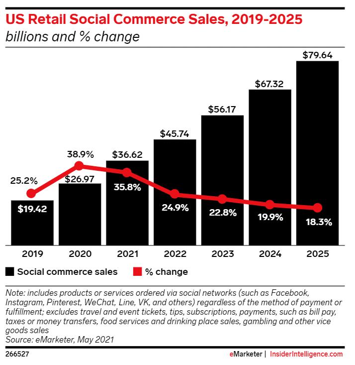US Retail Social Commerce Sales 2019-2025